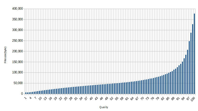 q=100の画像のクオリティを下げていった場合のファイルサイズ